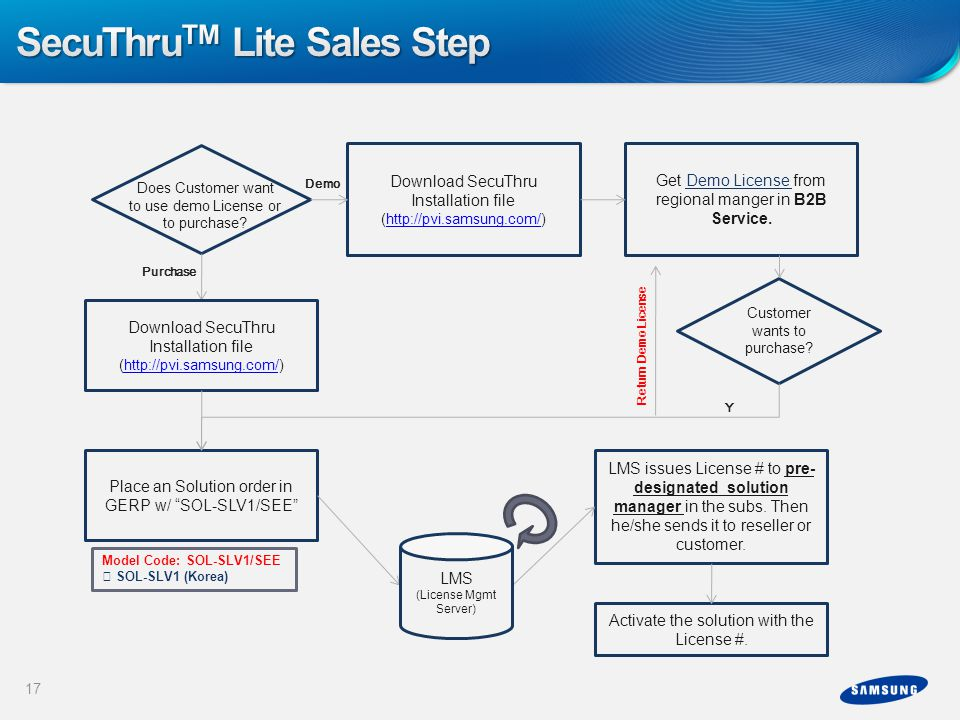 SecuThruTM Lite Sales Step