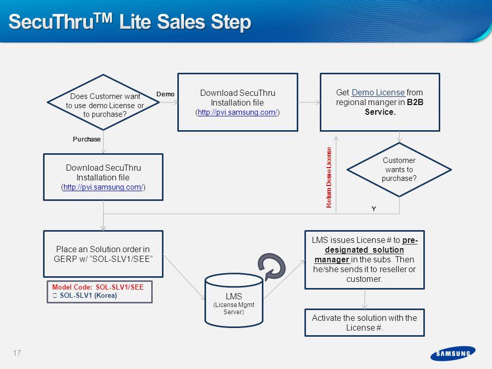 SecuThruTM Lite Sales Step