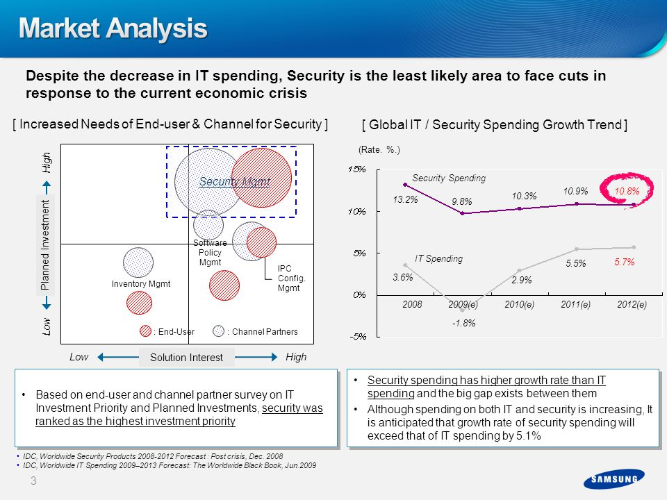 Market Analysis Despite the decrease in IT spending, Security is the least likely area to face cuts in response to the current economic crisis.