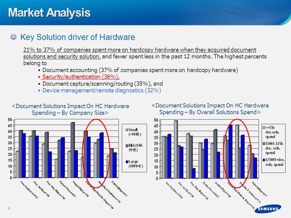 Market Analysis Key Solution driver of Hardware