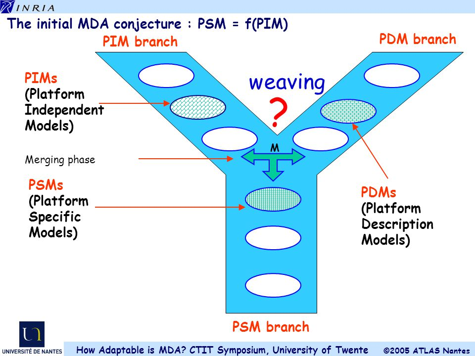 The initial MDA conjecture : PSM = f(PIM)