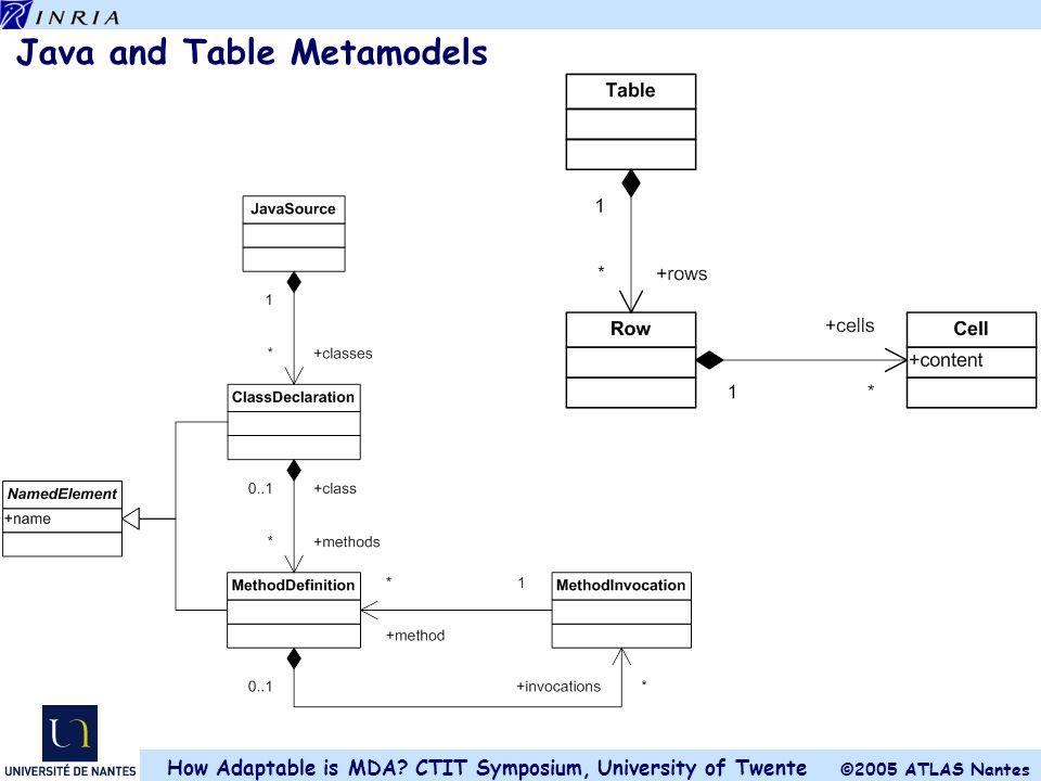 Java and Table Metamodels