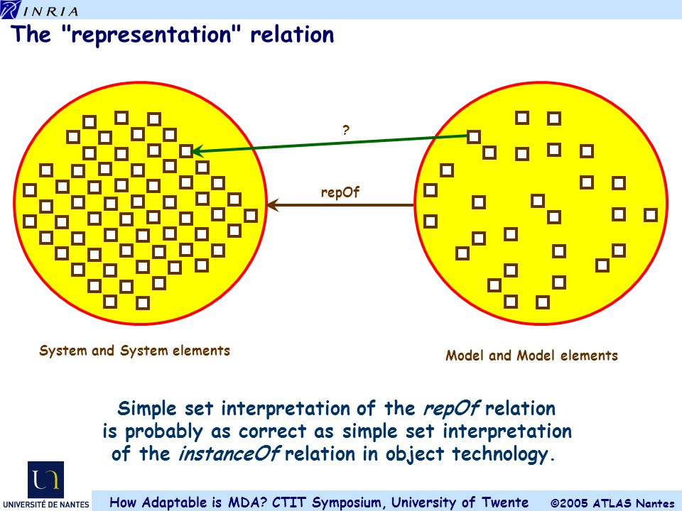 The representation relation