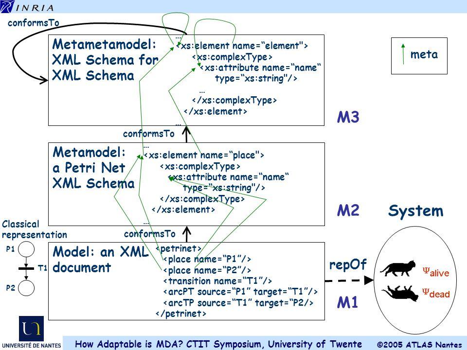 M3 M2 System M1 Metametamodel: XML Schema for XML Schema Metamodel: