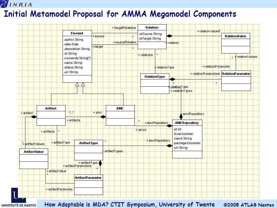 Initial Metamodel Proposal for AMMA Megamodel Components