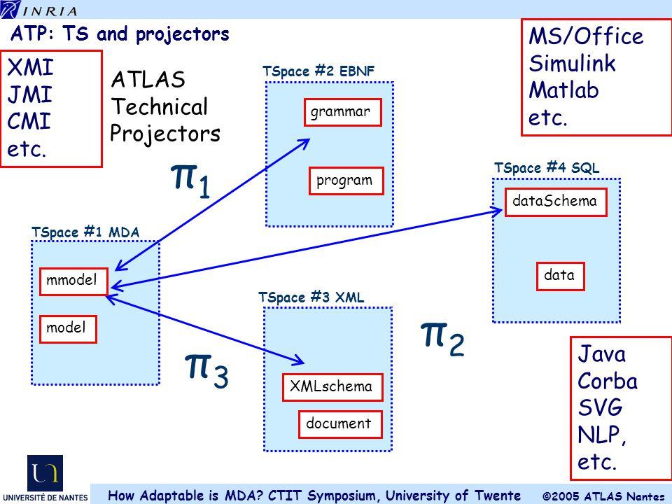π1 π2 π3 MS/Office Simulink Matlab XMI etc. JMI ATLAS CMI Technical