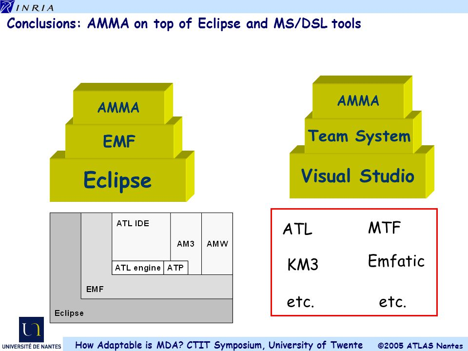 Conclusions: AMMA on top of Eclipse and MS/DSL tools