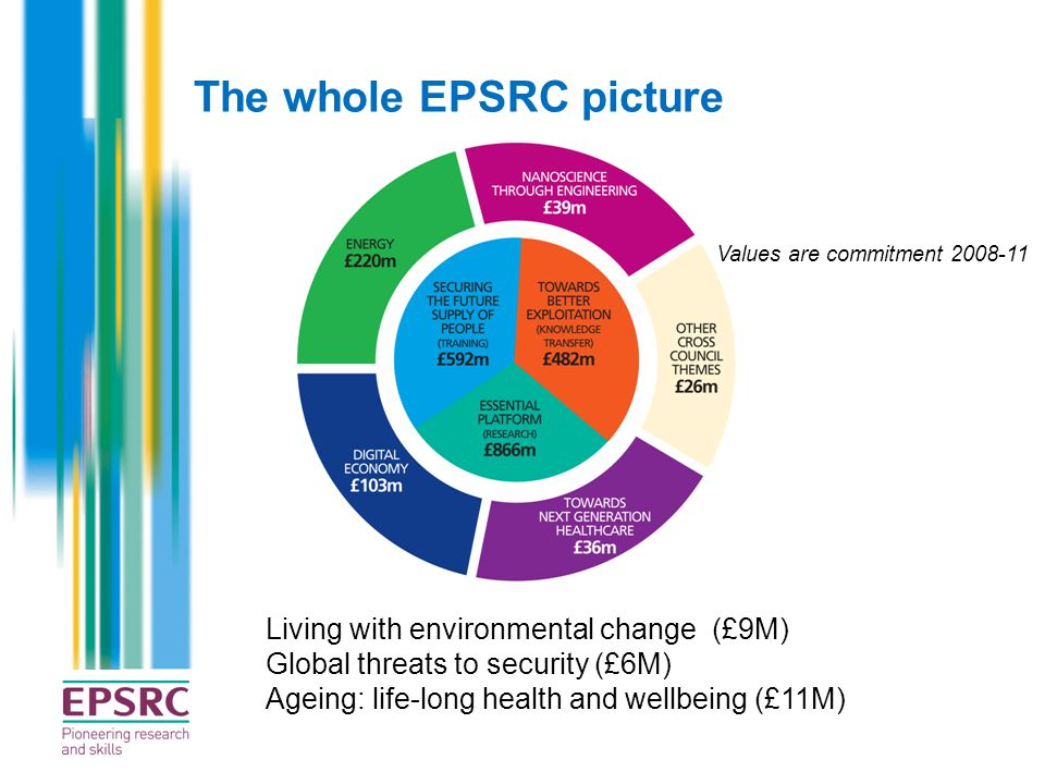 The whole EPSRC picture