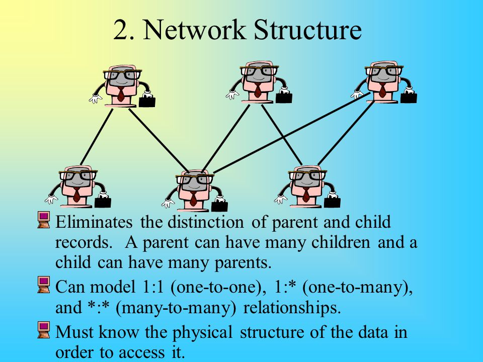 2. Network Structure Eliminates the distinction of parent and child records. A parent can have many children and a child can have many parents.