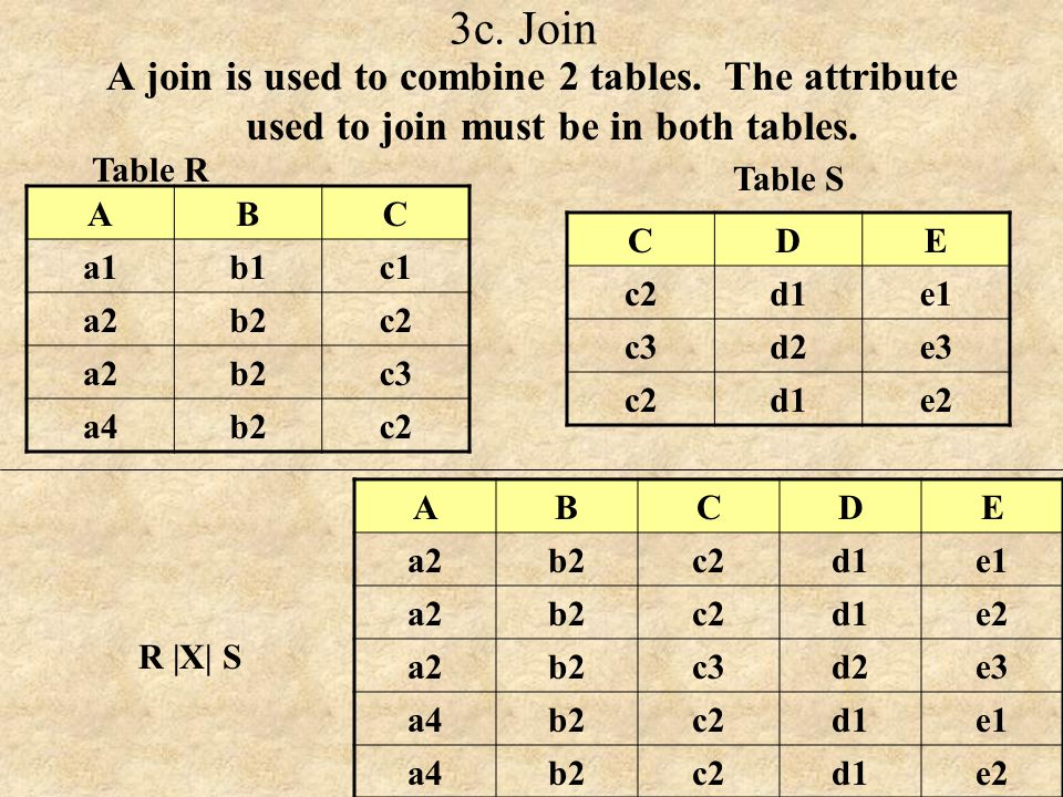 3c. Join A join is used to combine 2 tables. The attribute used to join must be in both tables. Table R.