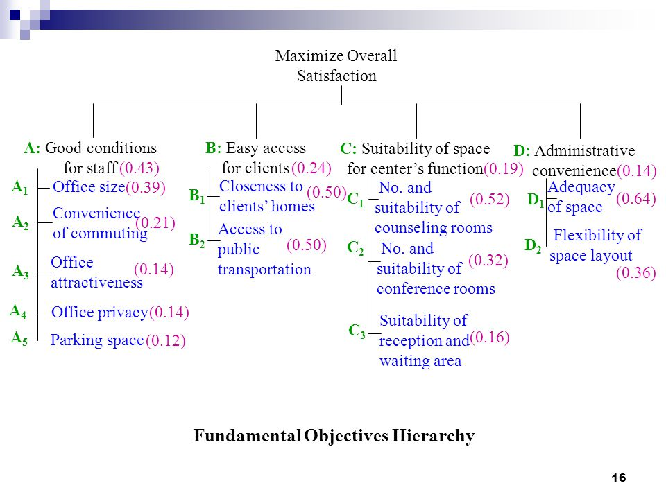 Fundamental Objectives Hierarchy
