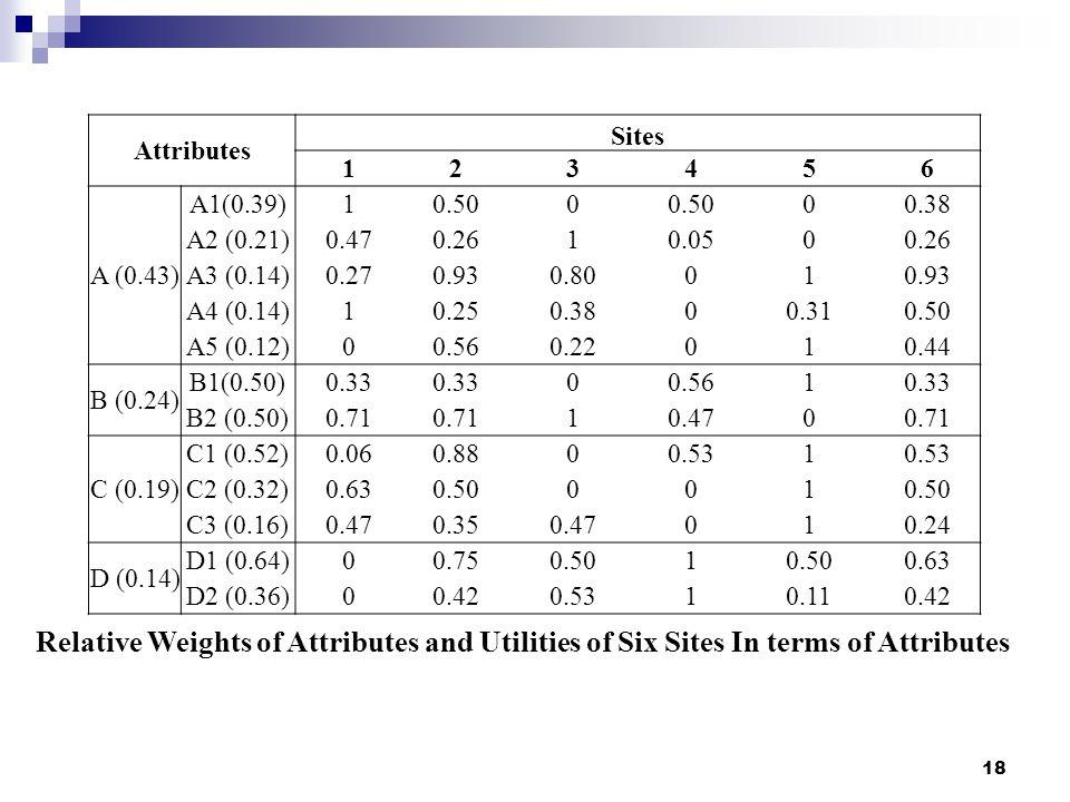 Attributes Sites. 1. 2. 3. 4. 5. 6. A (0.43) A1(0.39) 0.50. 0.38. A2 (0.21) 0.47. 0.26.