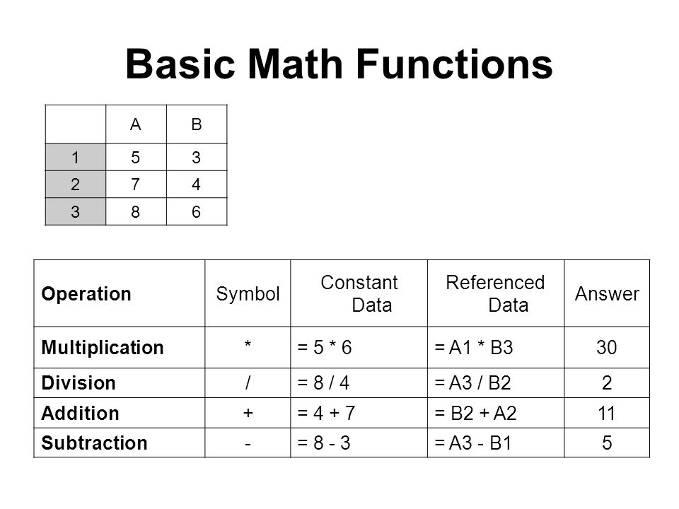 Basic Math Functions Operation Symbol Constant Data Referenced Data