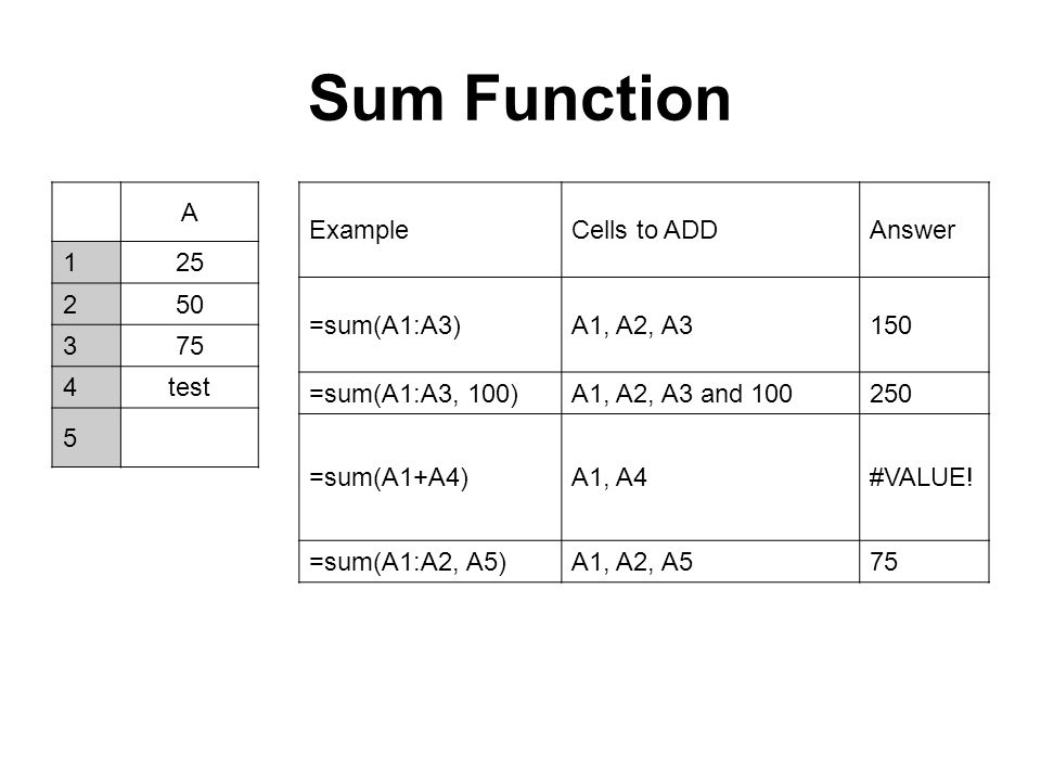 Sum Function A 1 25 2 50 3 75 4 test 5 Example Cells to ADD Answer