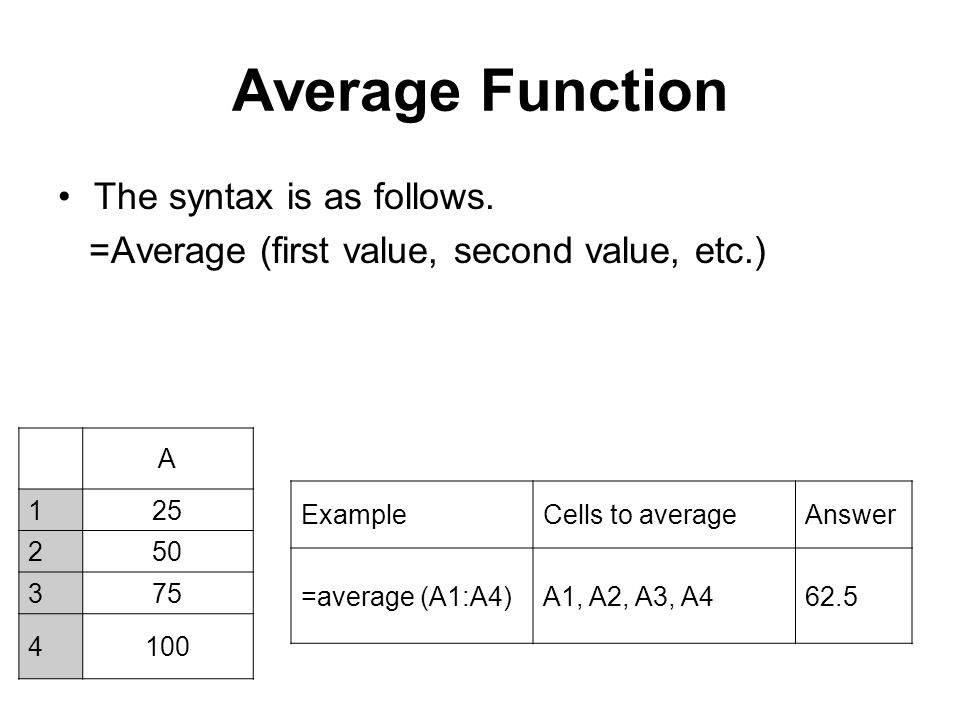 Average Function The syntax is as follows.