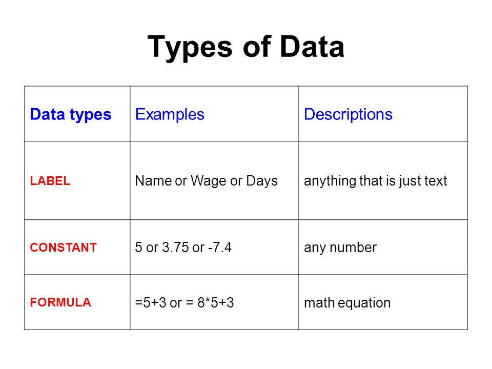 Types of Data Data types Examples Descriptions Name or Wage or Days