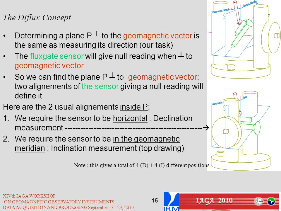 The DIflux Concept Determining a plane P ┴ to the geomagnetic vector is the same as measuring its direction (our task)