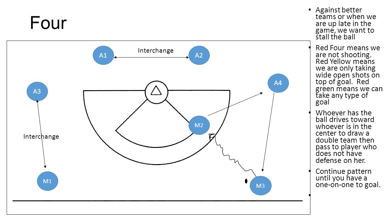 Four Against better teams or when we are up late in the game, we want to stall the ball.