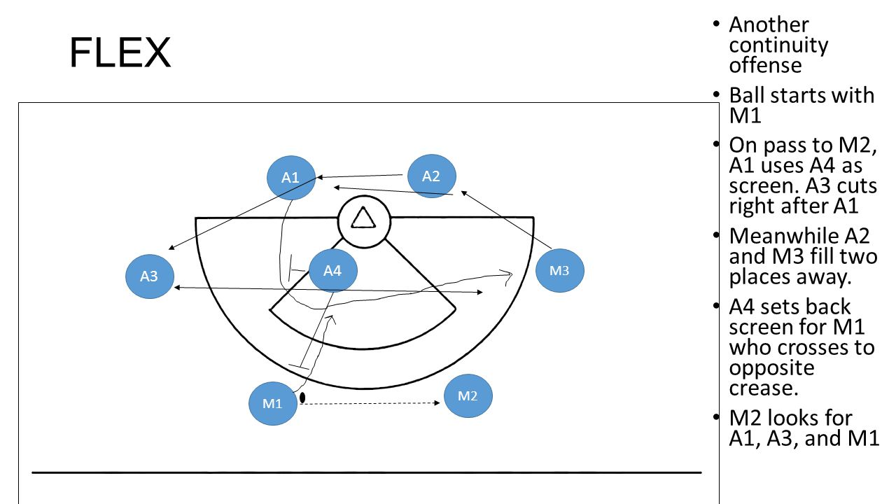 FLEX Another continuity offense Ball starts with M1