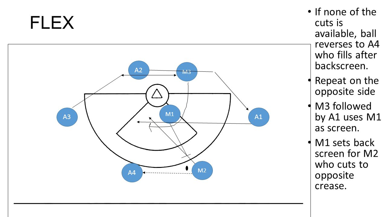 FLEX If none of the cuts is available, ball reverses to A4 who fills after backscreen. Repeat on the opposite side.