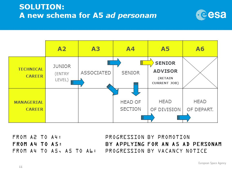 SOLUTION: A new schema for A5 ad personam