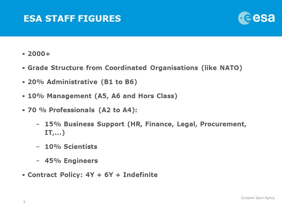 ESA STAFF FIGURES 2000+ Grade Structure from Coordinated Organisations (like NATO) 20% Administrative (B1 to B6)