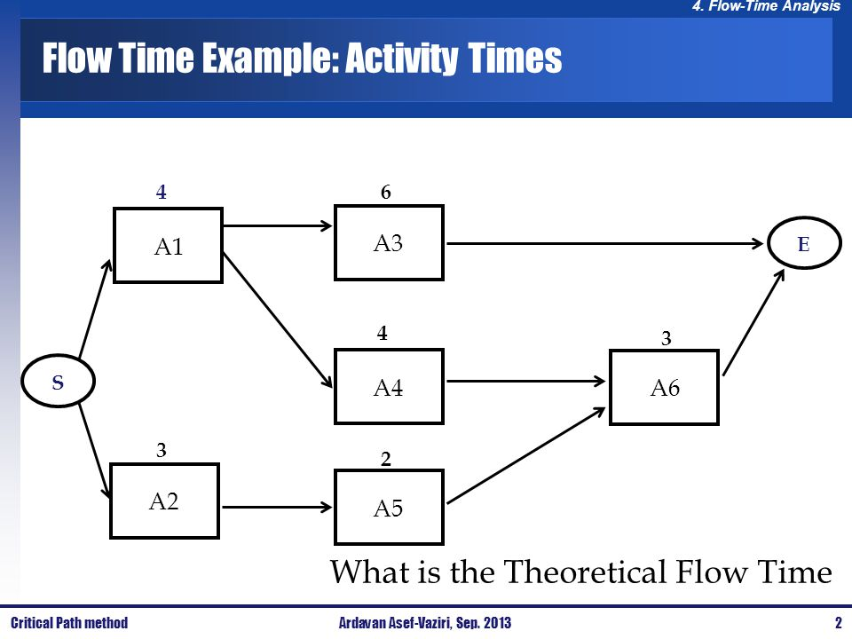 Flow Time Example: Activity Times