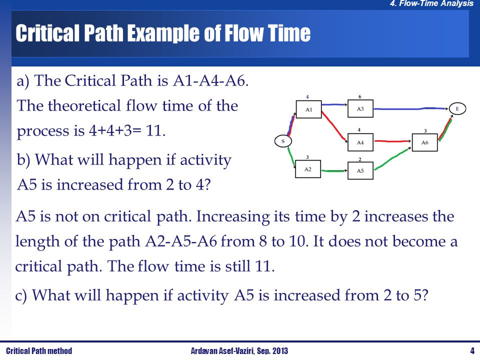 Critical Path Example of Flow Time