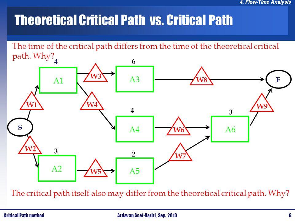 Theoretical Critical Path vs. Critical Path