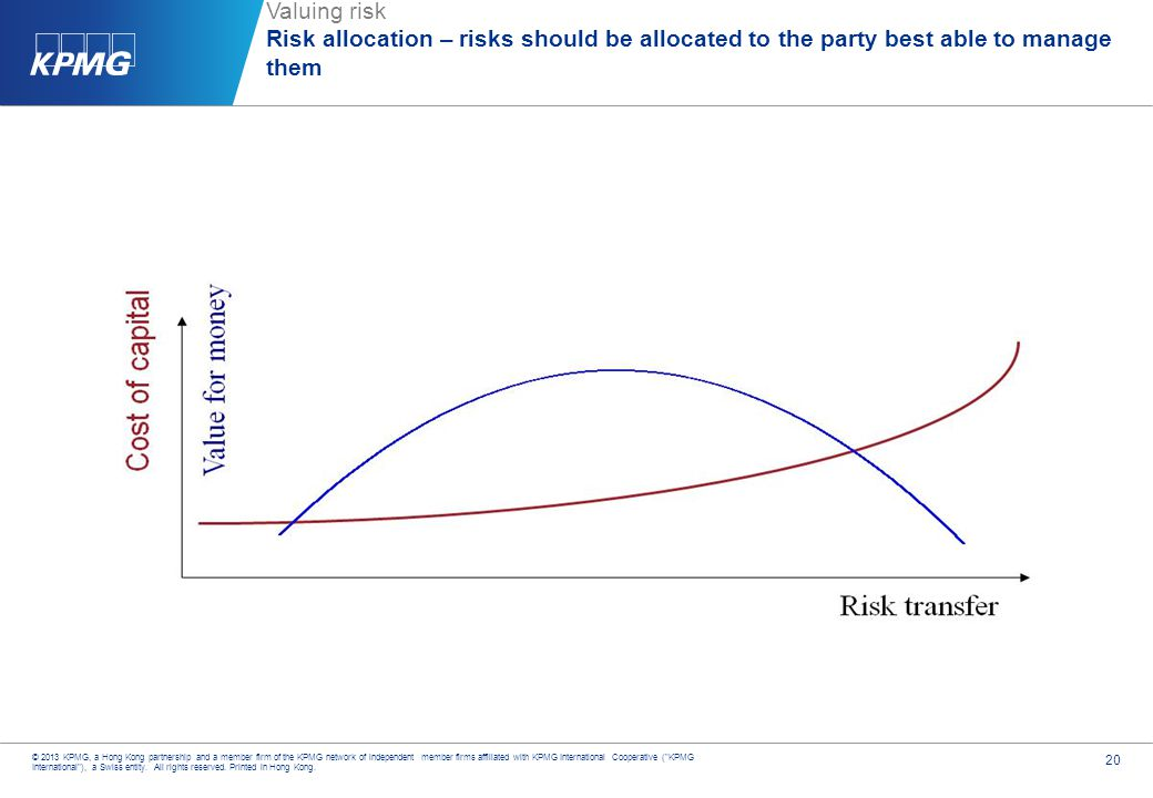 Valuing risk Risk allocation – risks should be allocated to the party best able to manage them