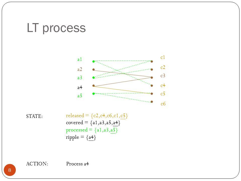 LT process c1 a1 c2 a2 c3 a3 c4 a4 c5 a5 c6 STATE: