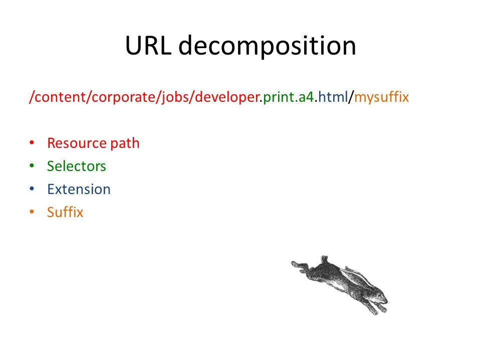 URL decomposition /content/corporate/jobs/developer.print.a4.html/mysuffix. Resource path. Selectors.