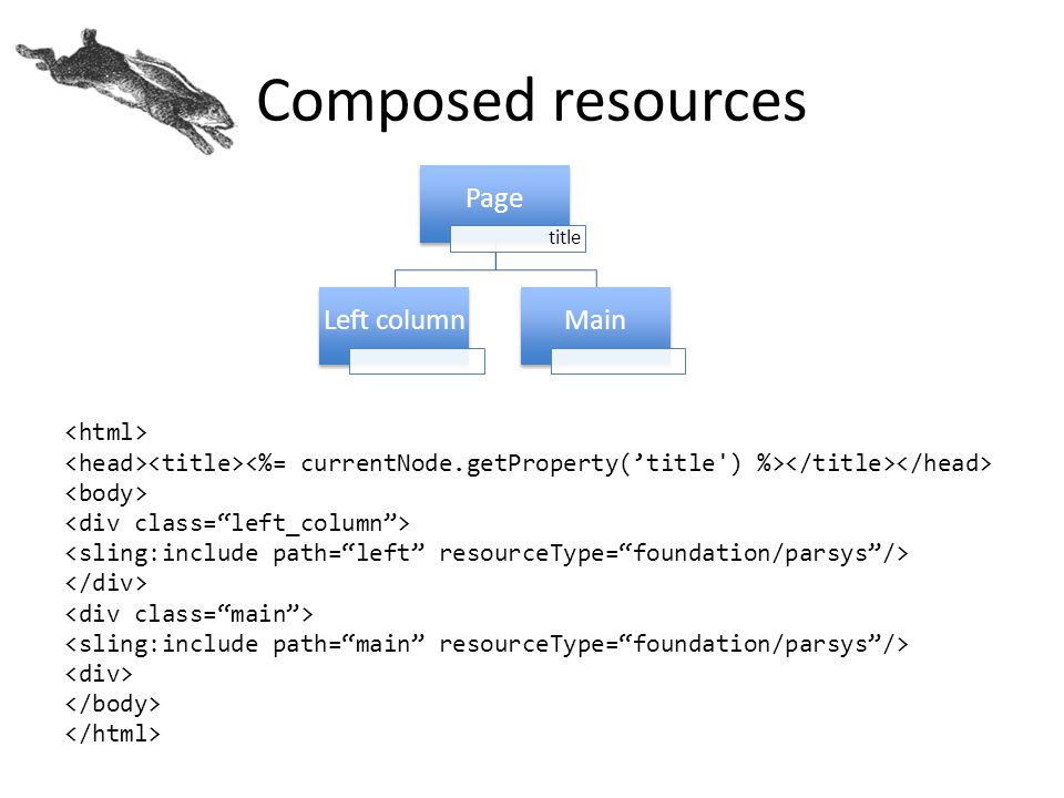 Composed resources Page Left column Main <html>
