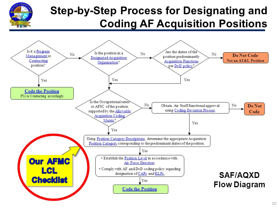 Step-by-Step Process for Designating and Coding AF Acquisition Positions
