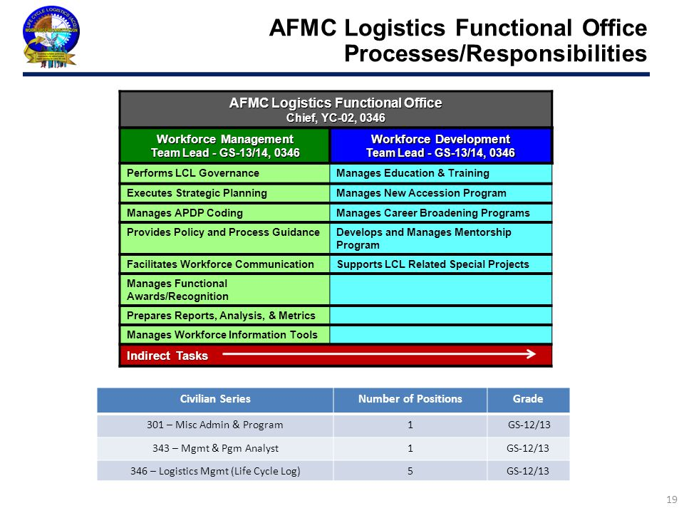 AFMC Logistics Functional Office Processes/Responsibilities