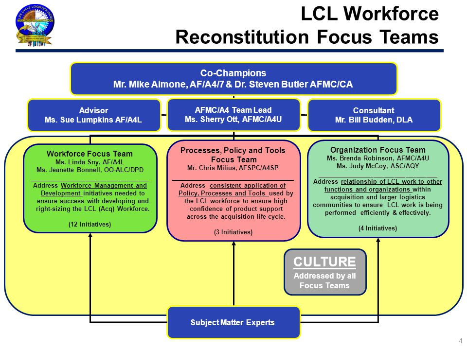 LCL Workforce Reconstitution Focus Teams