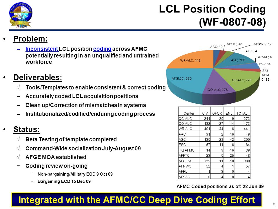 Integrated with the AFMC/CC Deep Dive Coding Effort