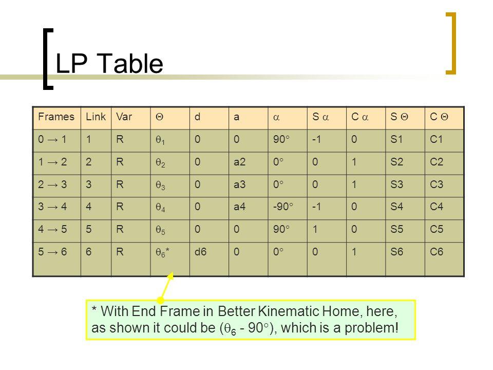 LP Table Frames. Link. Var.  d. a.  S  C  S  C  0 → 1. 1. R. 1. 90 -1. S1.
