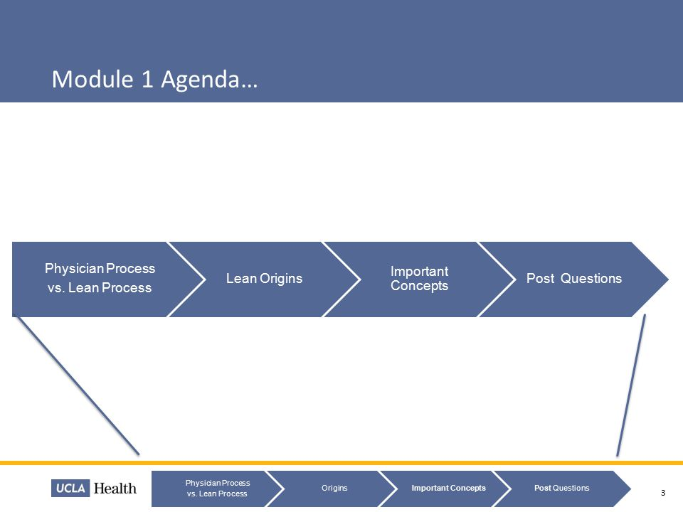 Module 1 Agenda… Physician Process vs. Lean Process Lean Origins