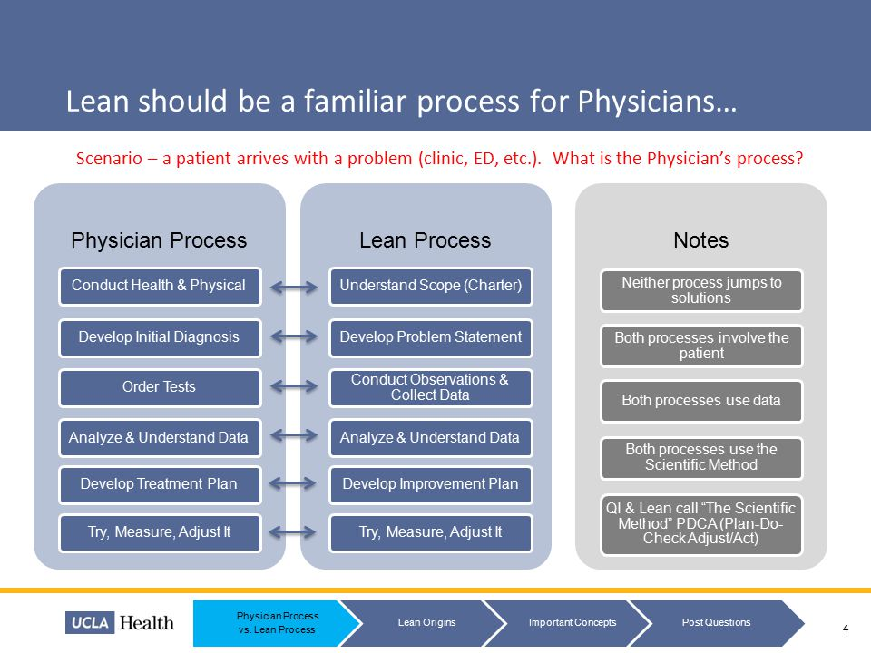 Lean should be a familiar process for Physicians…