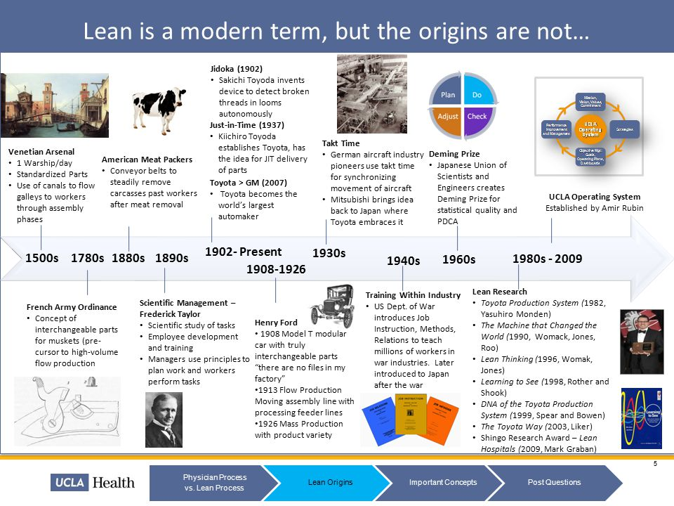 Lean is a modern term, but the origins are not…