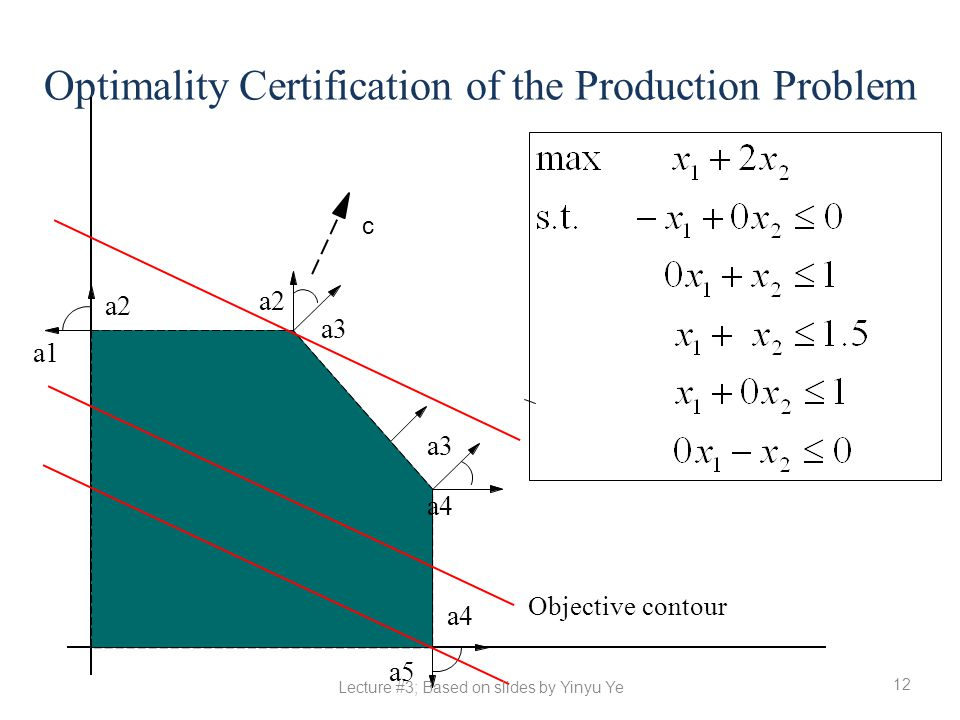 Optimality Certification of the Production Problem