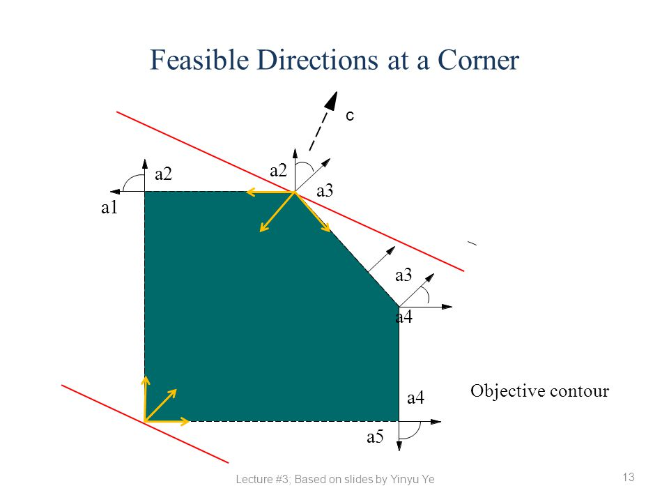 Feasible Directions at a Corner
