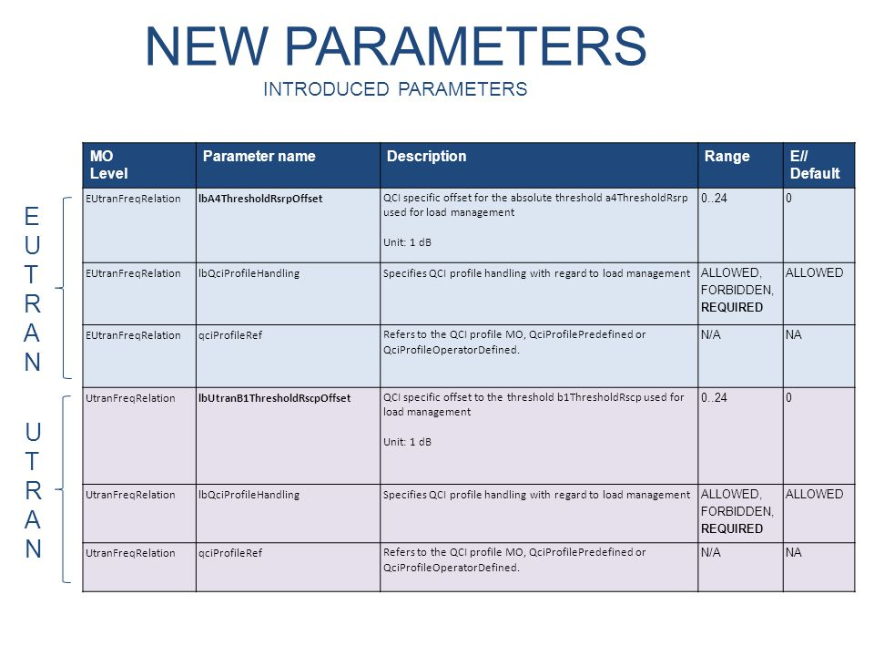 NEW PARAMETERS INTRODUCED PARAMETERS