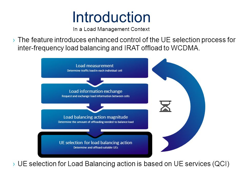 Introduction In a Load Management Context