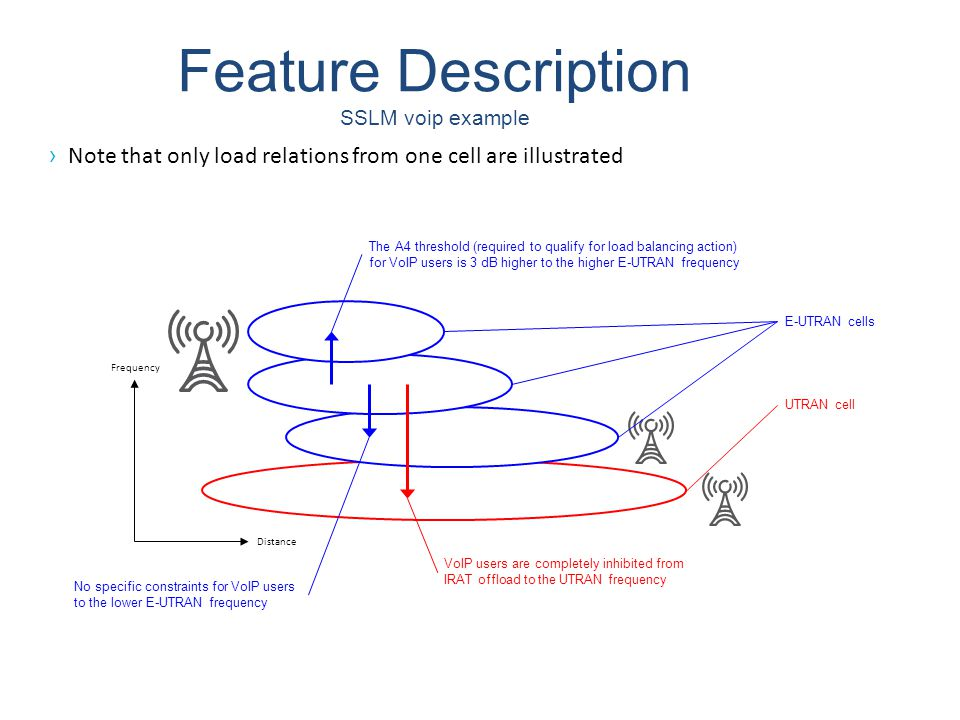 Feature Description SSLM voip example