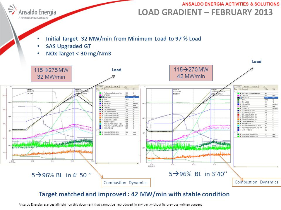 Target matched and improved : 42 MW/min with stable condition