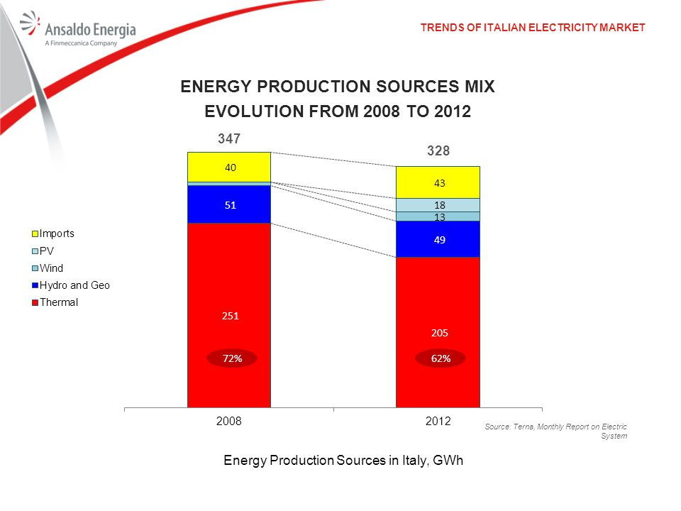 Energy Production Sources Mix