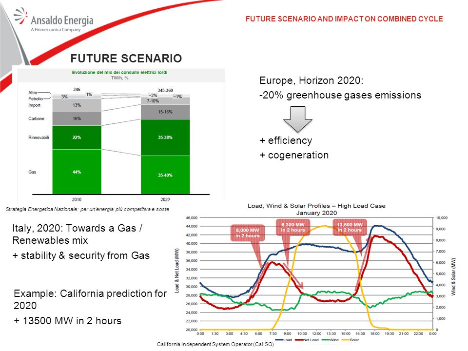 Future Scenario Europe, Horizon 2020: -20% greenhouse gases emissions