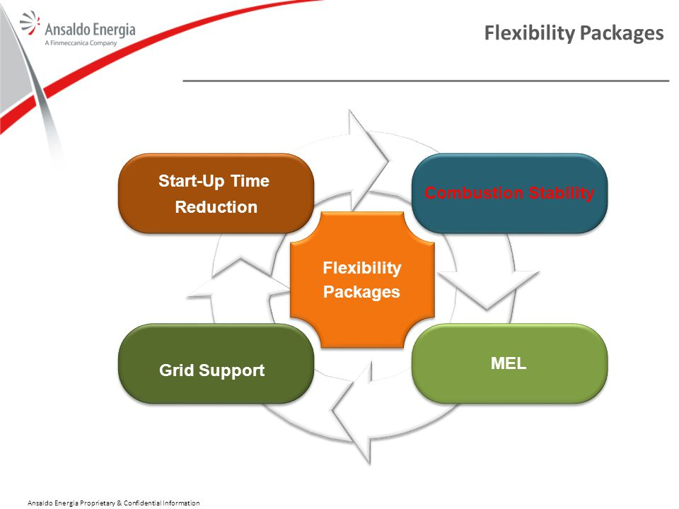 Flexibility Packages Start-Up Time Combustion Stability Reduction